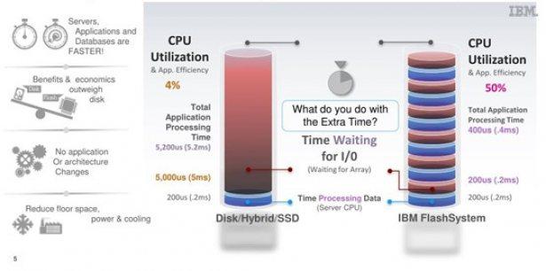 Vergleich Systemverhalten mit herkoelichen Disks zu IBM Flash System
