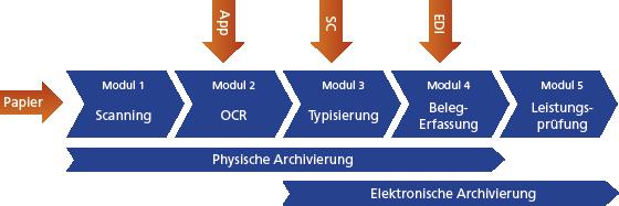 Input Management Prozess Cent Systems AG